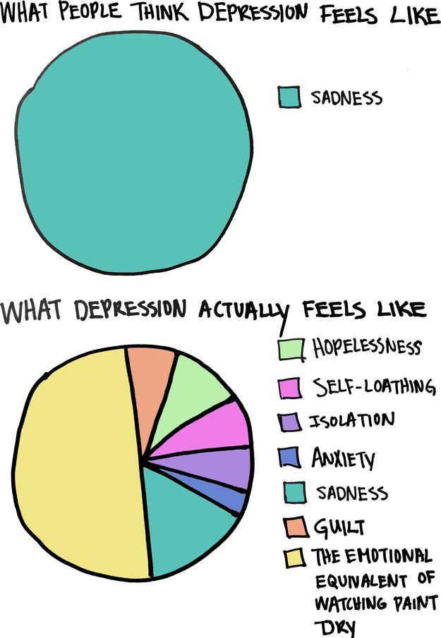 depressionpiechart